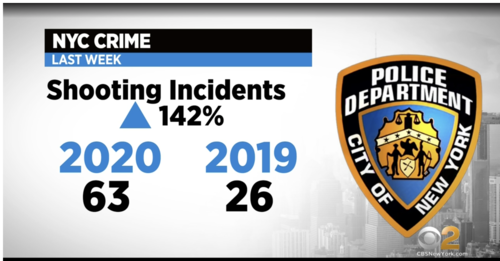 Push For Police Reform Leaves NYPD In Difficult Position As Gun Violence Grips City; 'We Need Some Clarity' - CBS